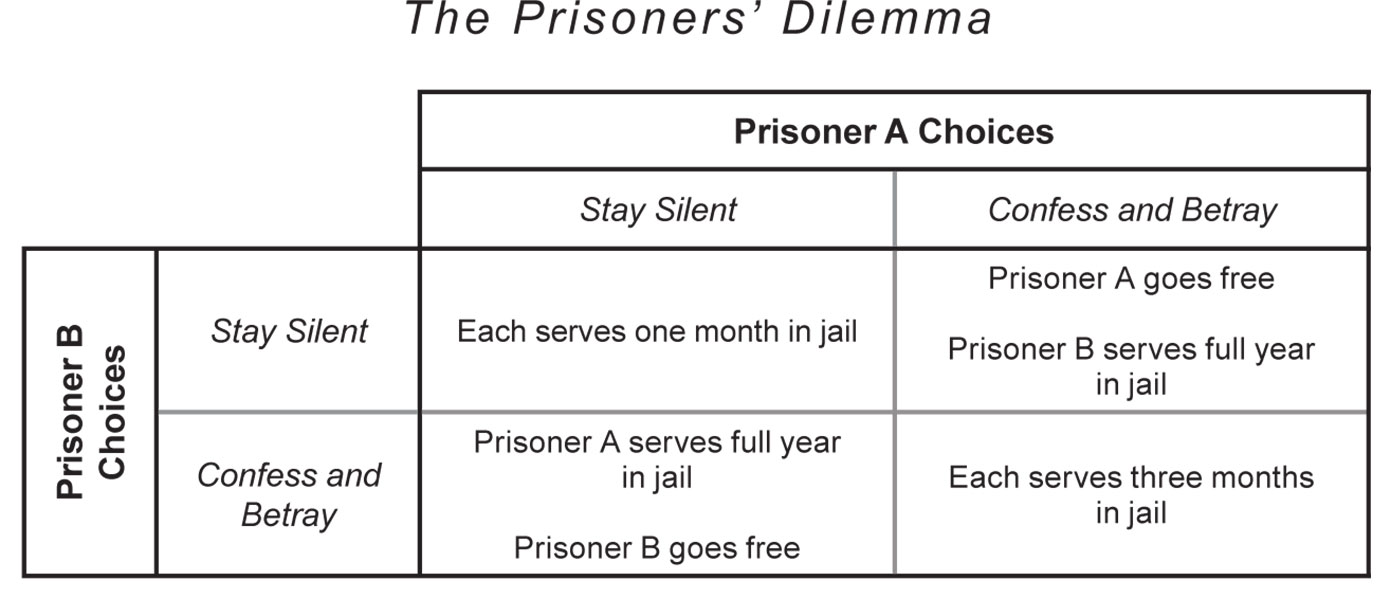 prisoner dilemma problem Ruined for everyone the question in this case is: what is it rational for the  individual farmer to do how is this supposed to be similar to the prisoner's  dilemma.